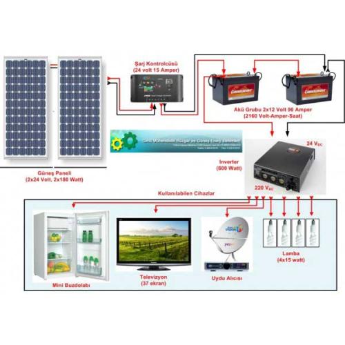Güneş Panelli Çiftlik Evi Sistemi I (280)