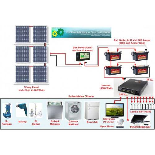 Güneş Panelli Ev Kullanım Sistemi II (320)